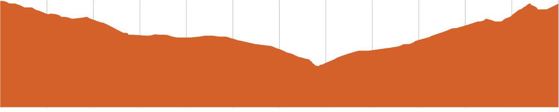 St Helens MTB | Eagle Eye Elevation