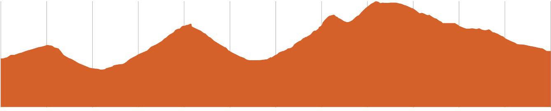 St Helens MTB | Humpback Elevation