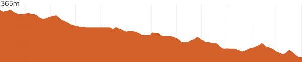 St Helens MTB | Send Helens Elevation