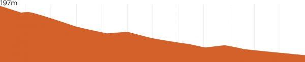 St Helens MTB | Shucka Elevation