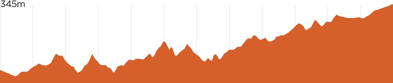 St Helens MTB | Garnup elevation